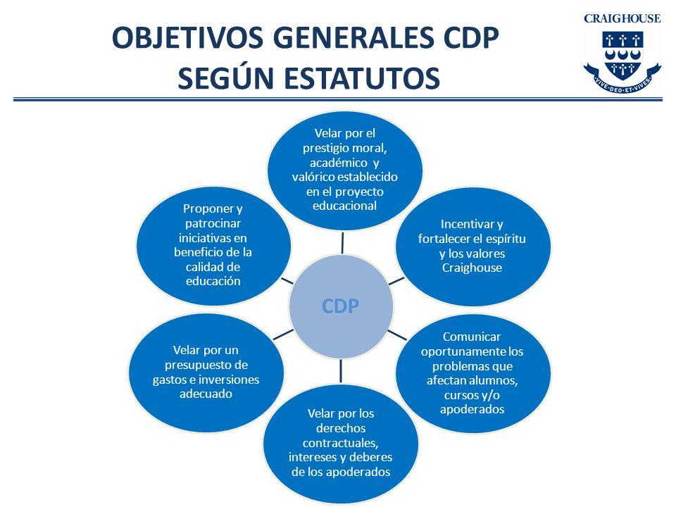 OBJETIVOS GENERALES CDP SEGÚN ESTATUTOS CDP Velar por el prestigio moral, académico y valórico establecido en el proyecto educacional Incentivar y for
