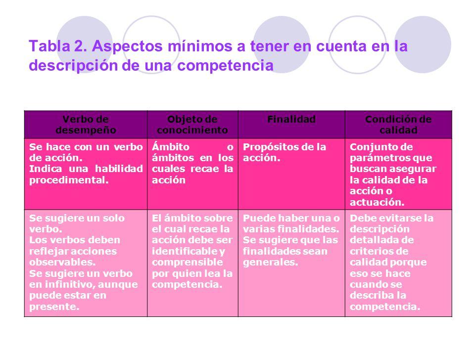 Tabla 2. Aspectos mínimos a tener en cuenta en la descripción de una competencia Verbo de desempeño Objeto de conocimiento FinalidadCondición de calid