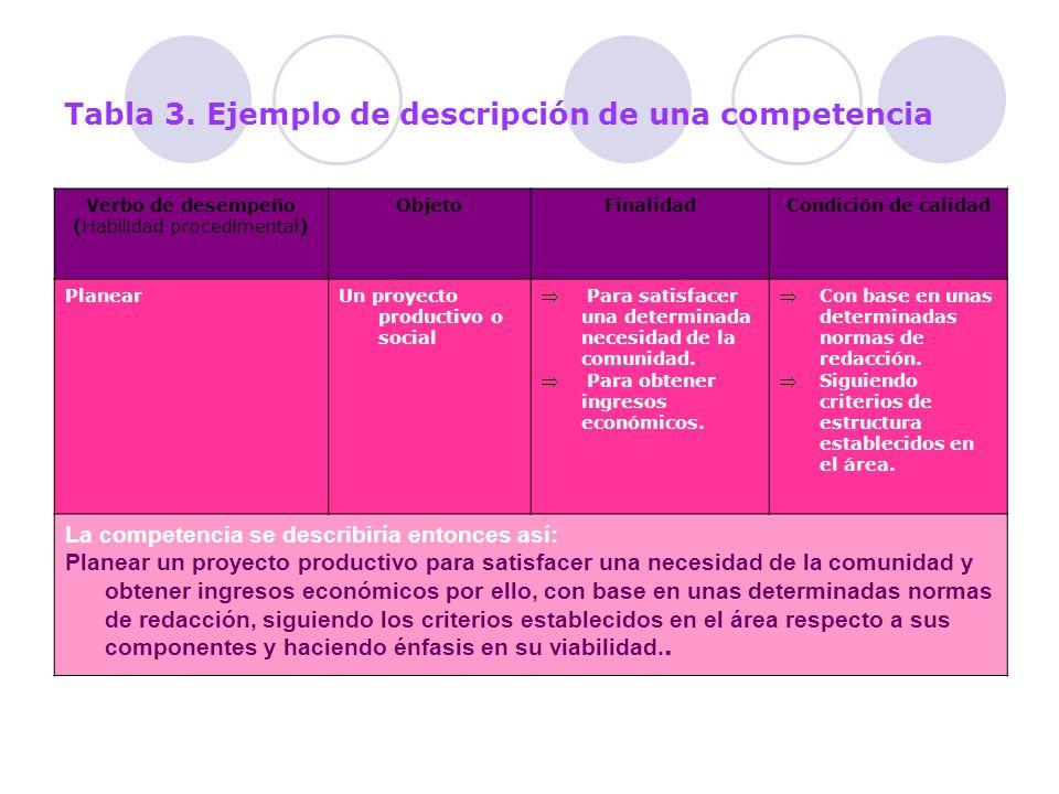 Tabla 3. Ejemplo de descripción de una competencia Verbo de desempeño (Habilidad procedimental) ObjetoFinalidadCondición de calidad PlanearUn proyecto
