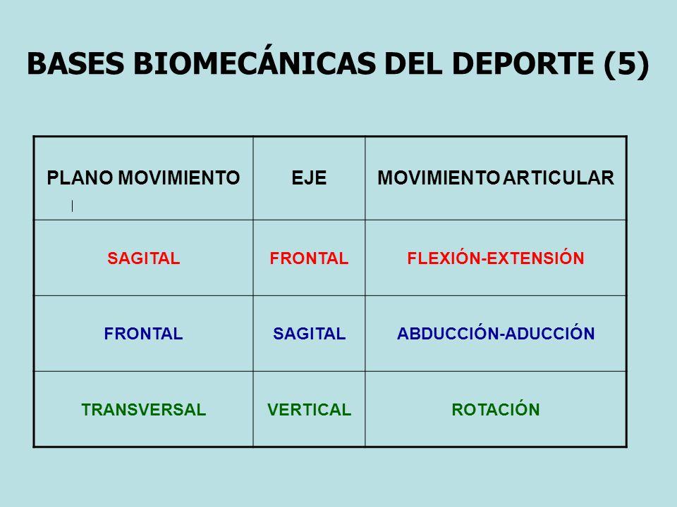 BASES BIOMECÁNICAS DEL DEPORTE (5) PLANO MOVIMIENTOEJEMOVIMIENTO ARTICULAR SAGITALFRONTALFLEXIÓN-EXTENSIÓN FRONTALSAGITALABDUCCIÓN-ADUCCIÓN TRANSVERSAL VERTICAL ROTACIÓN