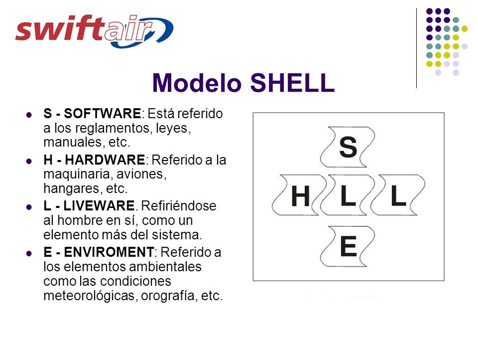 Modelo SHELL S - SOFTWARE: Está referido a los reglamentos, leyes, manuales, etc. H - HARDWARE: Referido a la maquinaria, aviones, hangares, etc. L -