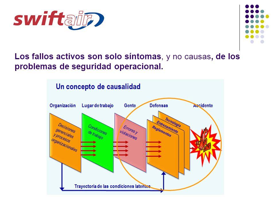 Los fallos activos son solo síntomas, y no causas, de los problemas de seguridad operacional.