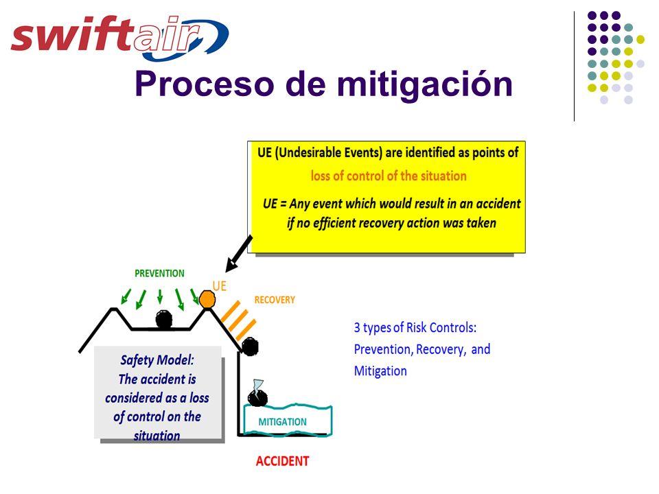 Proceso de mitigación