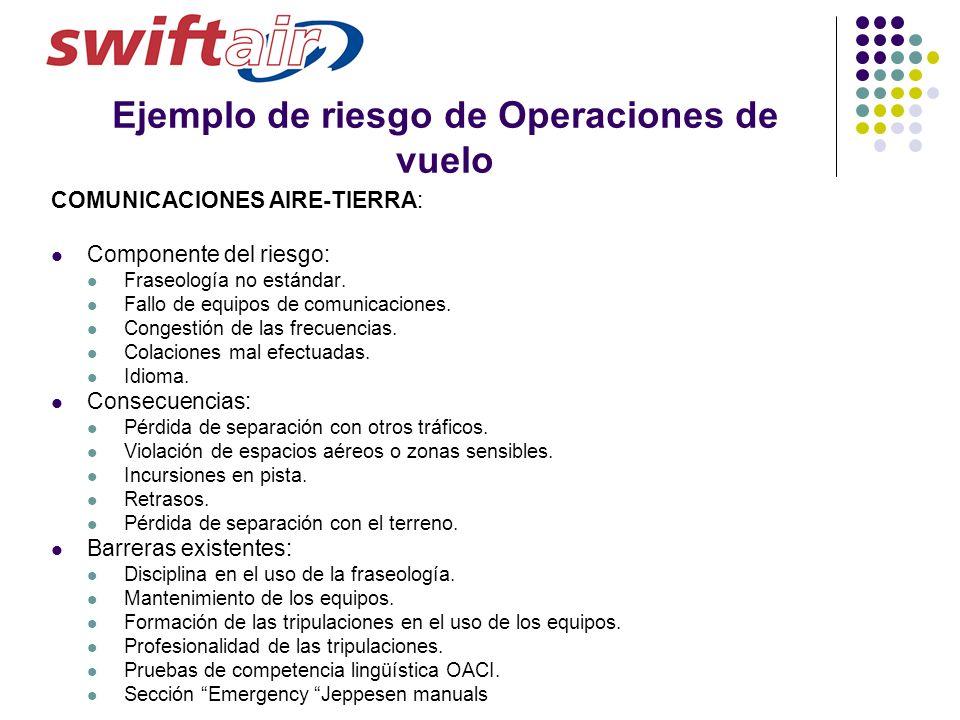 Ejemplo de riesgo de Operaciones de vuelo COMUNICACIONES AIRE-TIERRA: Componente del riesgo: Fraseología no estándar. Fallo de equipos de comunicacion