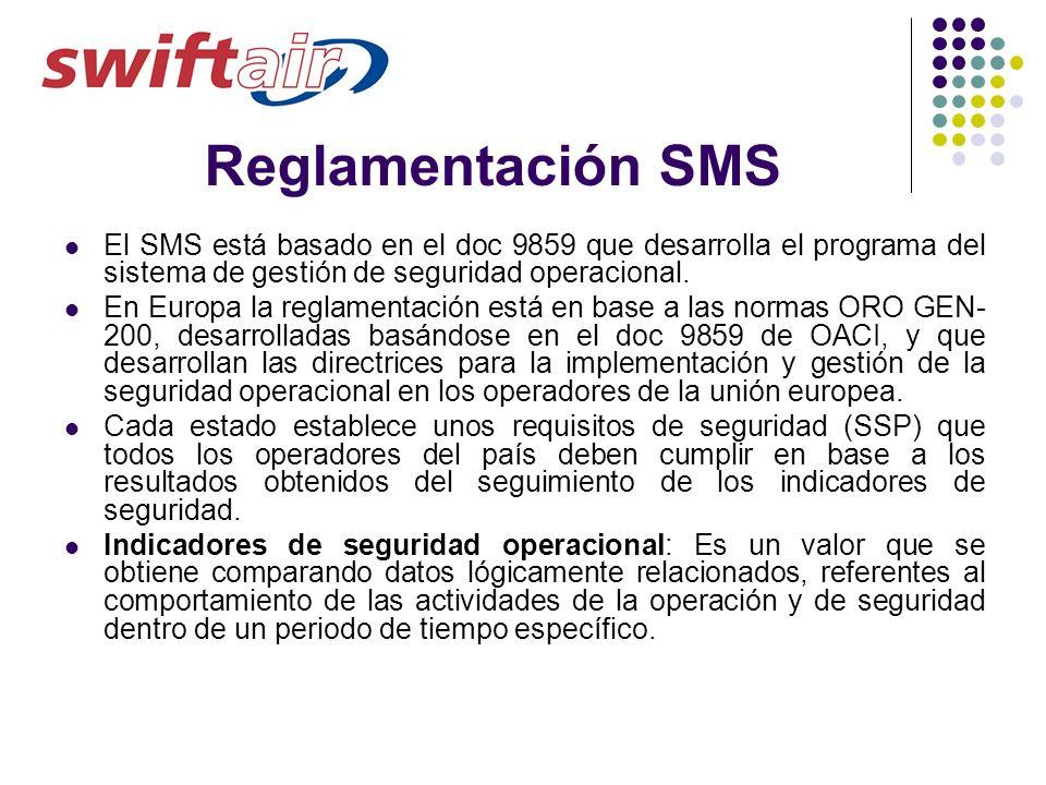 Reglamentación SMS El SMS está basado en el doc 9859 que desarrolla el programa del sistema de gestión de seguridad operacional. En Europa la reglamen