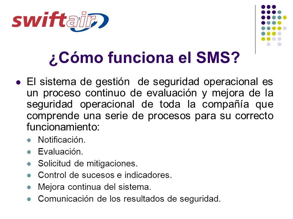 ¿Cómo funciona el SMS? El sistema de gestión de seguridad operacional es un proceso continuo de evaluación y mejora de la seguridad operacional de tod