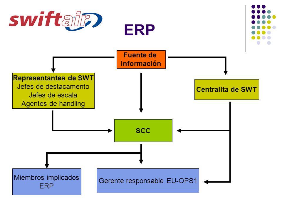 ERP Fuente de información Centralita de SWT Representantes de SWT Jefes de destacamento Jefes de escala Agentes de handling SCC Gerente responsable EU