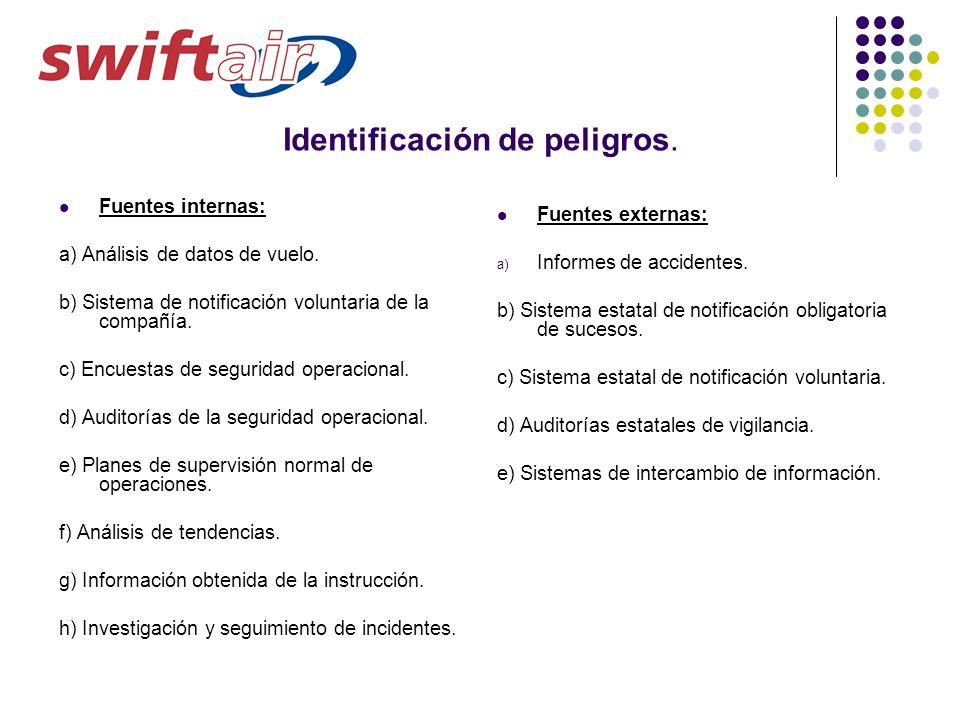 Identificación de peligros. Fuentes internas: a) Análisis de datos de vuelo. b) Sistema de notificación voluntaria de la compañía. c) Encuestas de seg