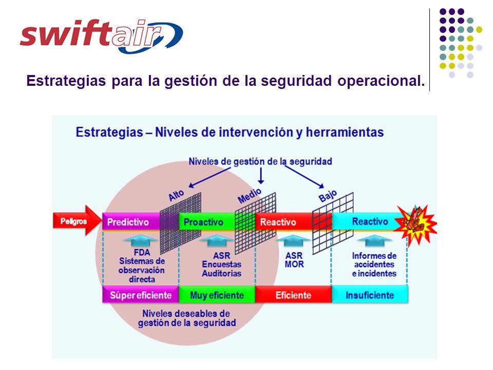 Estrategias para la gestión de la seguridad operacional.