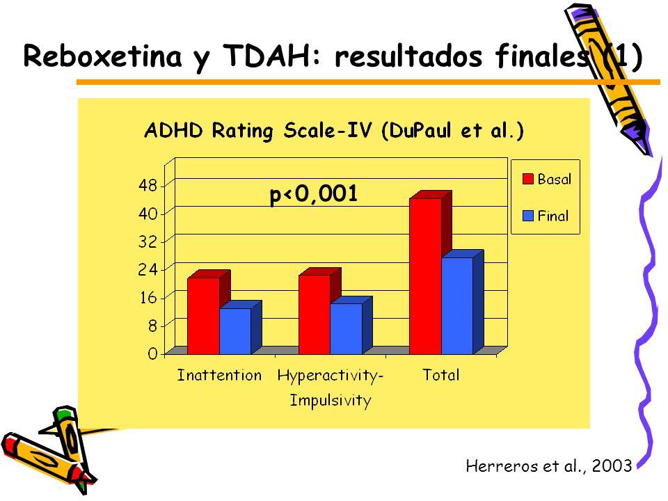 Reboxetina y TDAH: resultados finales (1) Herreros et al., 2003 p<0,001 Herreros et al., 2003