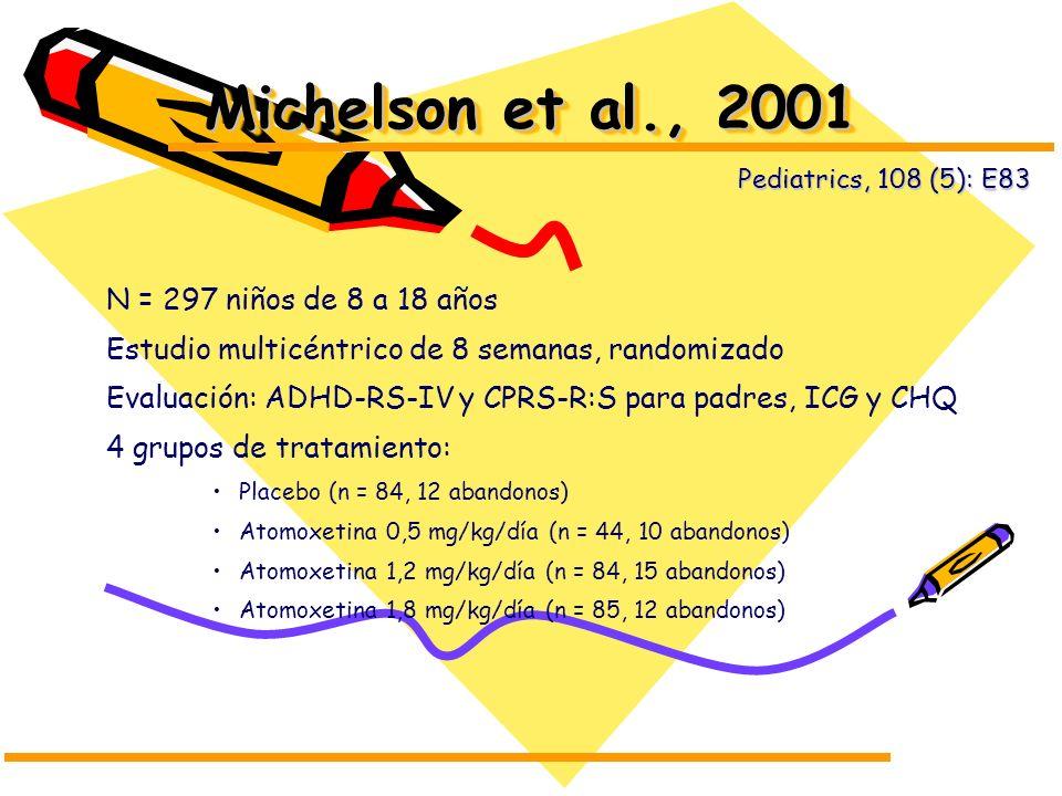 Michelson et al., 2001 N = 297 niños de 8 a 18 años Estudio multicéntrico de 8 semanas, randomizado Evaluación: ADHD-RS-IV y CPRS-R:S para padres, ICG