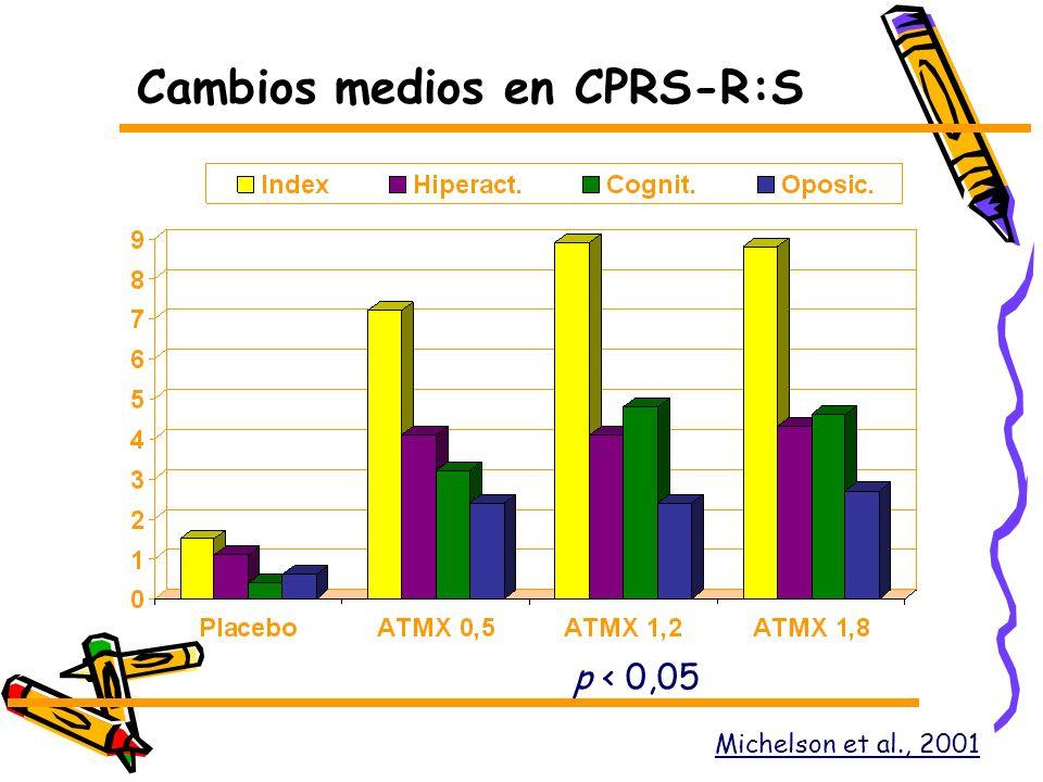 Cambios medios en CPRS-R:S Michelson et al., 2001 p < 0,05