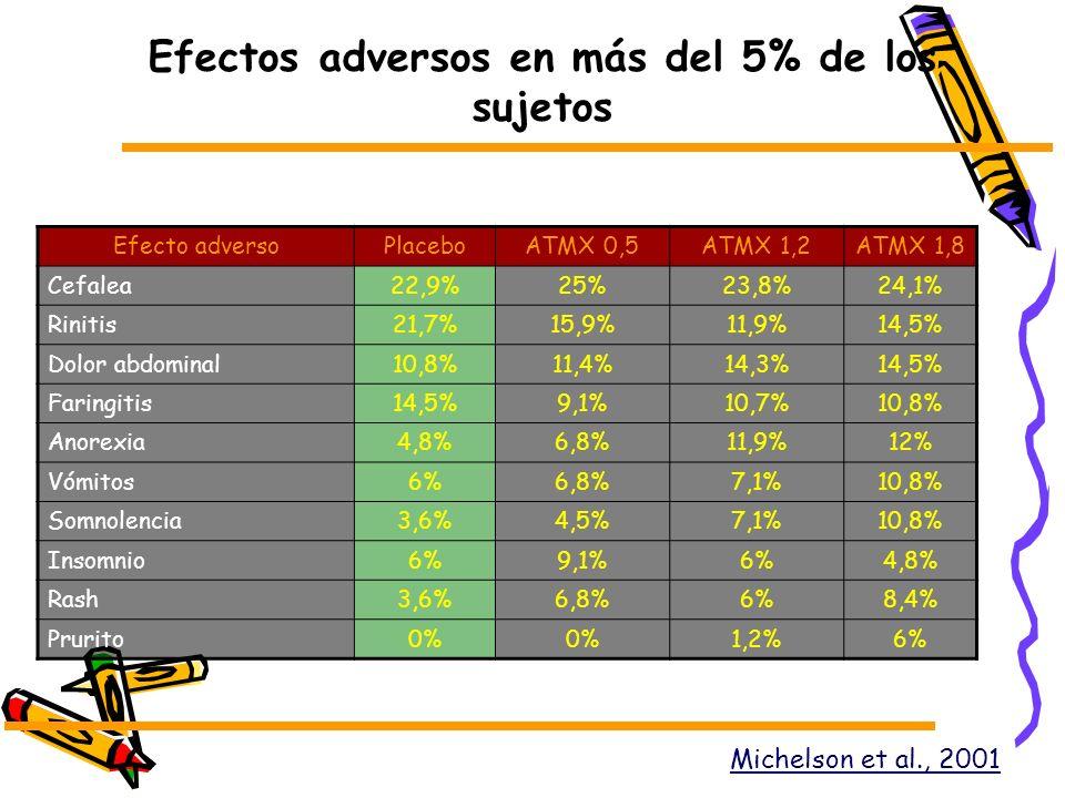 Efectos adversos en más del 5% de los sujetos Efecto adversoPlaceboATMX 0,5ATMX 1,2ATMX 1,8 Cefalea22,9%25%23,8%24,1% Rinitis21,7%15,9%11,9%14,5% Dolo
