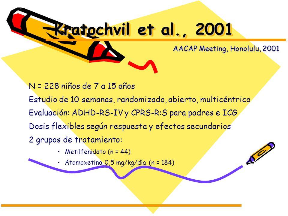 Kratochvil et al., 2001 N = 228 niños de 7 a 15 años Estudio de 10 semanas, randomizado, abierto, multicéntrico Evaluación: ADHD-RS-IV y CPRS-R:S para