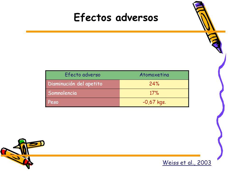 Efectos adversos Weiss et al., 2003 Efecto adversoAtomoxetina Disminución del apetito24% Somnolencia17% Peso-0,67 kgs.