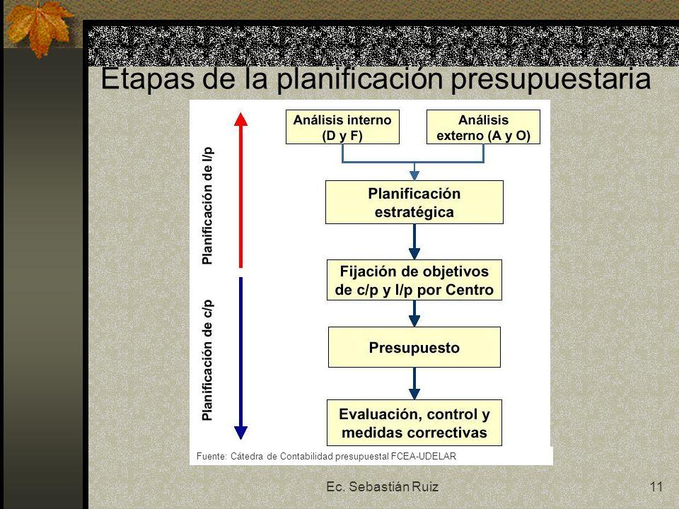Ec. Sebastián Ruiz11 Etapas de la planificación presupuestaria Fuente: Cátedra de Contabilidad presupuestal FCEA-UDELAR