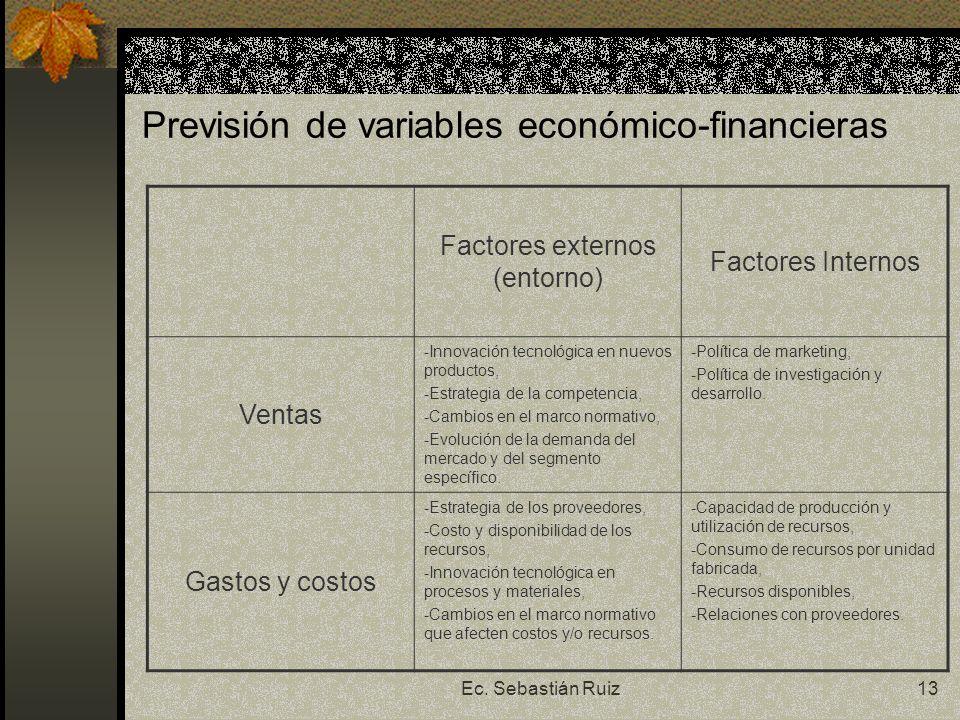 Ec. Sebastián Ruiz13 Previsión de variables económico-financieras Factores externos (entorno) Factores Internos Ventas -Innovación tecnológica en nuev