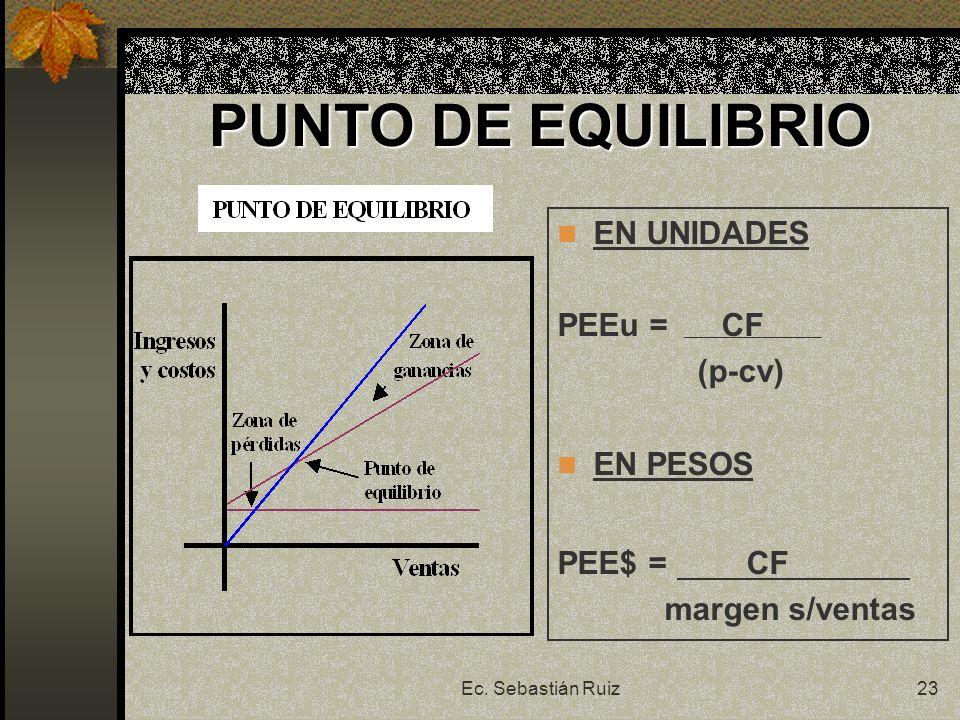 Ec. Sebastián Ruiz23 PUNTO DE EQUILIBRIO EN UNIDADES PEEu = CF (p-cv) EN PESOS PEE$ = CF margen s/ventas