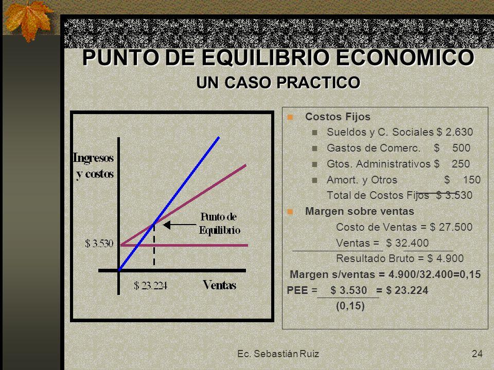 Ec. Sebastián Ruiz24 PUNTO DE EQUILIBRIO ECONOMICO UN CASO PRACTICO Costos Fijos Sueldos y C. Sociales $ 2.630 Gastos de Comerc. $ 500 Gtos. Administr