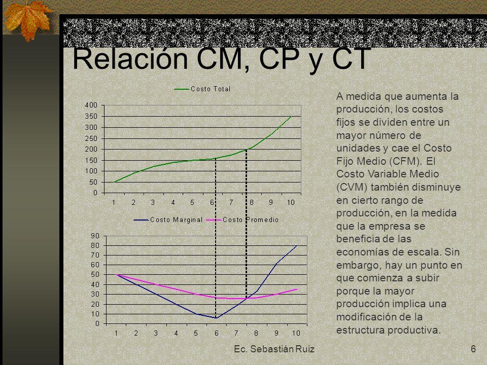 Ec. Sebastián Ruiz6 Relación CM, CP y CT A medida que aumenta la producción, los costos fijos se dividen entre un mayor número de unidades y cae el Co