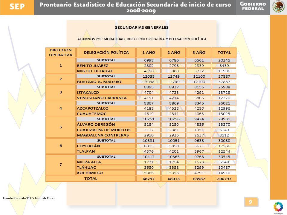 SECUNDARIAS GENERALES ALUMNOS POR MODALIDAD, DIRECCIÓN OPERATIVA Y DELEGACIÓN POLÍTICA.