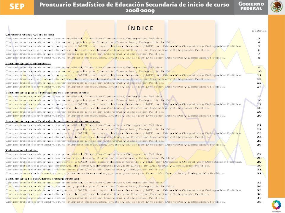 SECUNDARIAS GENERALES PERSONAL DIRECTIVO, DOCENTE Y ADMINISTRATIVO, POR DIRECCIÓN OPERATIVA Y DELEGACIÓN POLÍTICA.