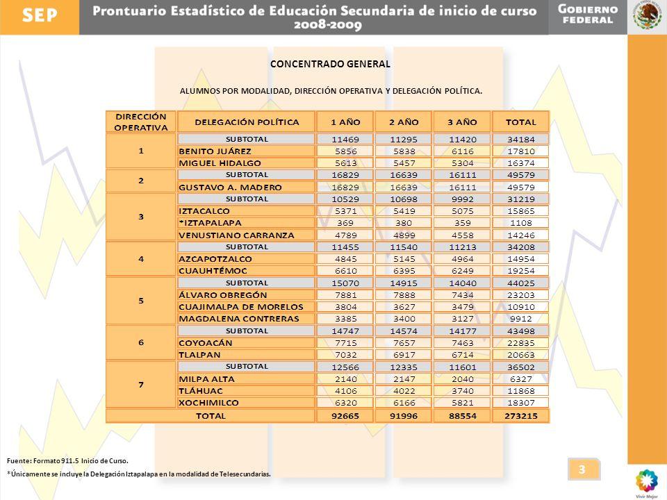 SECUNDARIAS GENERALES INFRAESTRUCTURA (NÚMERO DE ESCUELAS, GRUPOS Y AULAS) POR DIRECCIÓN OPERATIVA Y DELEGACIÓN POLÍTICA.