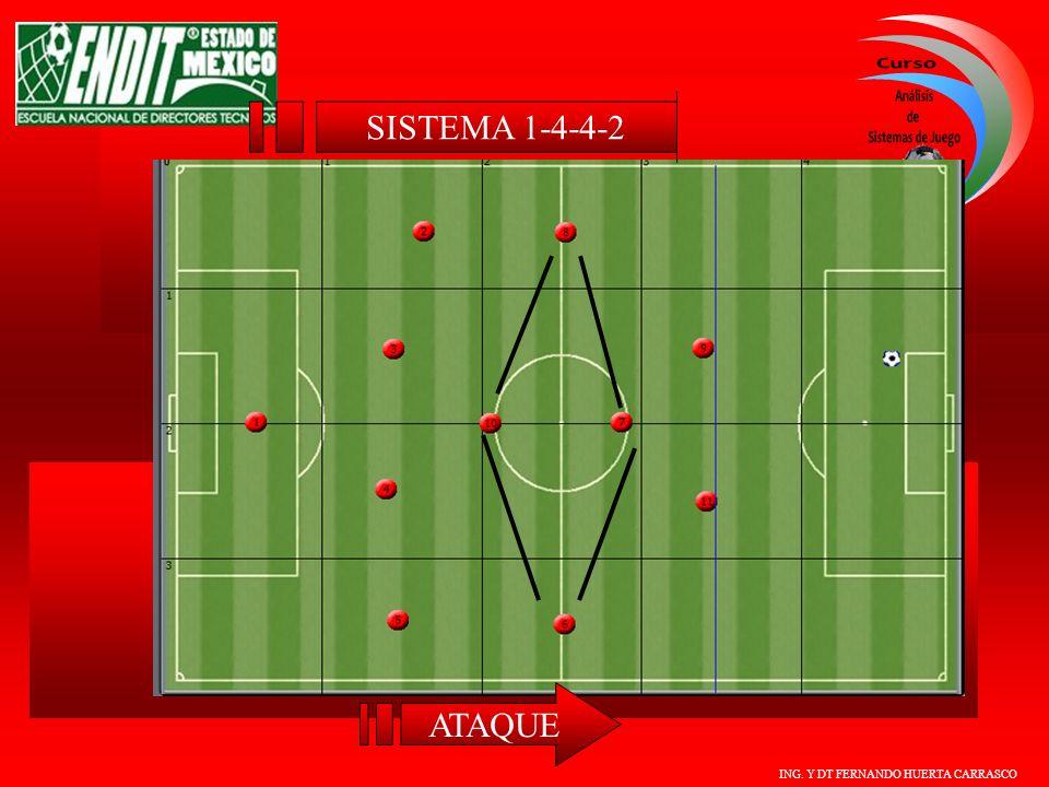 ING. Y DT FERNANDO HUERTA CARRASCO ATAQUE SISTEMA 1-4-4-2