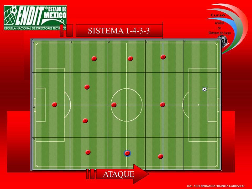 ING. Y DT FERNANDO HUERTA CARRASCO ATAQUE SISTEMA 1-4-3-3