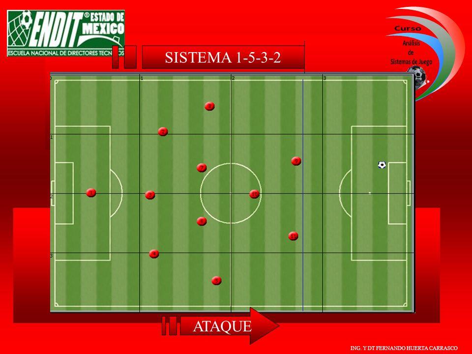 ING. Y DT FERNANDO HUERTA CARRASCO ATAQUE SISTEMA 1-5-3-2