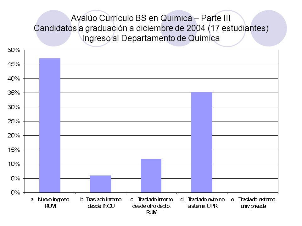 Avalúo Currículo BS en Química – Parte III Candidatos a graduación a diciembre de 2004 (17 estudiantes) Ingreso al Departamento de Química