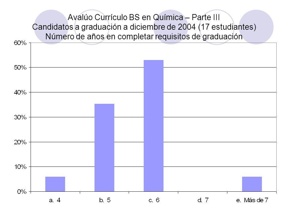 Avalúo Currículo BS en Química – Parte III Candidatos a graduación a diciembre de 2004 (17 estudiantes) Número de años en completar requisitos de grad