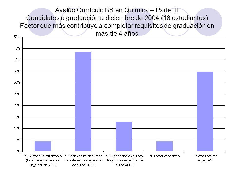 Avalúo Currículo BS en Química – Parte III Candidatos a graduación a diciembre de 2004 (16 estudiantes) Factor que más contribuyó a completar requisit