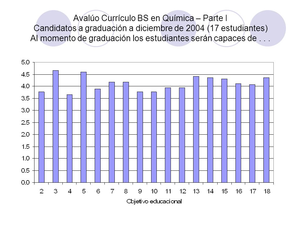Avalúo Currículo BS en Química – Parte II Candidatos a graduación a diciembre de 2004 (17 estudiantes) Conocimiento teórico y empírico en el área de...