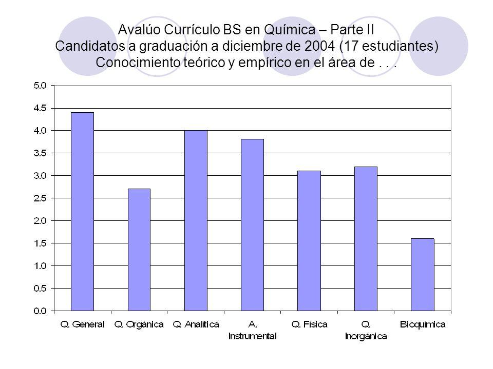 Avalúo Currículo BS en Química – Parte II Candidatos a graduación a diciembre de 2004 (17 estudiantes) Conocimiento teórico y empírico en el área de..