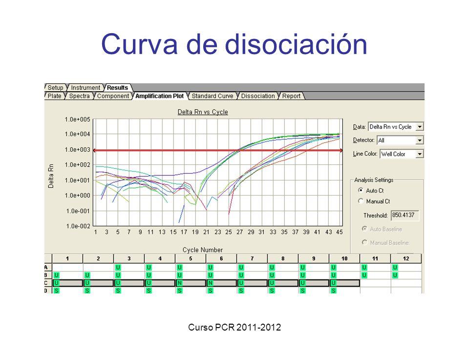 Curso PCR 2011-2012 Curva de disociación