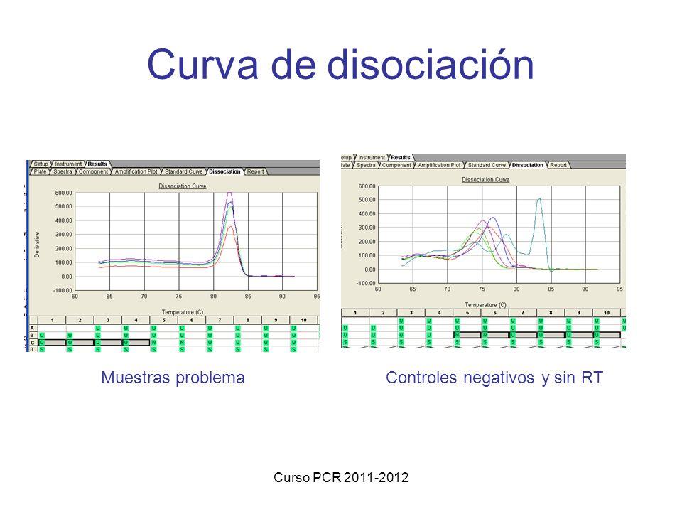 Curso PCR 2011-2012 Curva de disociación Muestras problemaControles negativos y sin RT