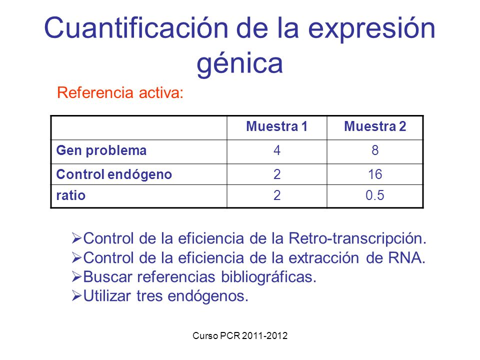 Curso PCR 2011-2012 Cuantificación de la expresión génica Referencia activa: Muestra 1Muestra 2 Gen problema48 Control endógeno216 ratio20.5 Control de la eficiencia de la Retro-transcripción.