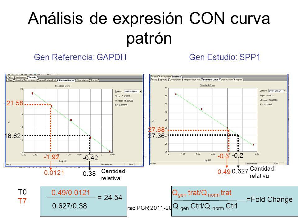 Curso PCR 2011-2012 Análisis de expresión CON curva patrón Gen Referencia: GAPDH Gen Estudio: SPP1 T0 T7 27.36 -0.2 0.627 Cantidad relativa 27.68 -0.3 0.49 -0.42 0.38 Cantidad relativa -1.92 0.0121 16.62 21.58 0.49/0.0121 0.627/0.38 = 24.54 Q gen trat/Q norm trat Q gen Ctrl/Q norm Ctrl =Fold Change