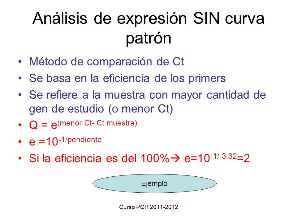 Curso PCR 2011-2012 Método de comparación de Ct Se basa en la eficiencia de los primers Se refiere a la muestra con mayor cantidad de gen de estudio (o menor Ct) Q = e (menor Ct- Ct muestra) e =10 -1/pendiente Si la eficiencia es del 100% e=10 -1/-3.32 =2 Análisis de expresión SIN curva patrón Ejemplo