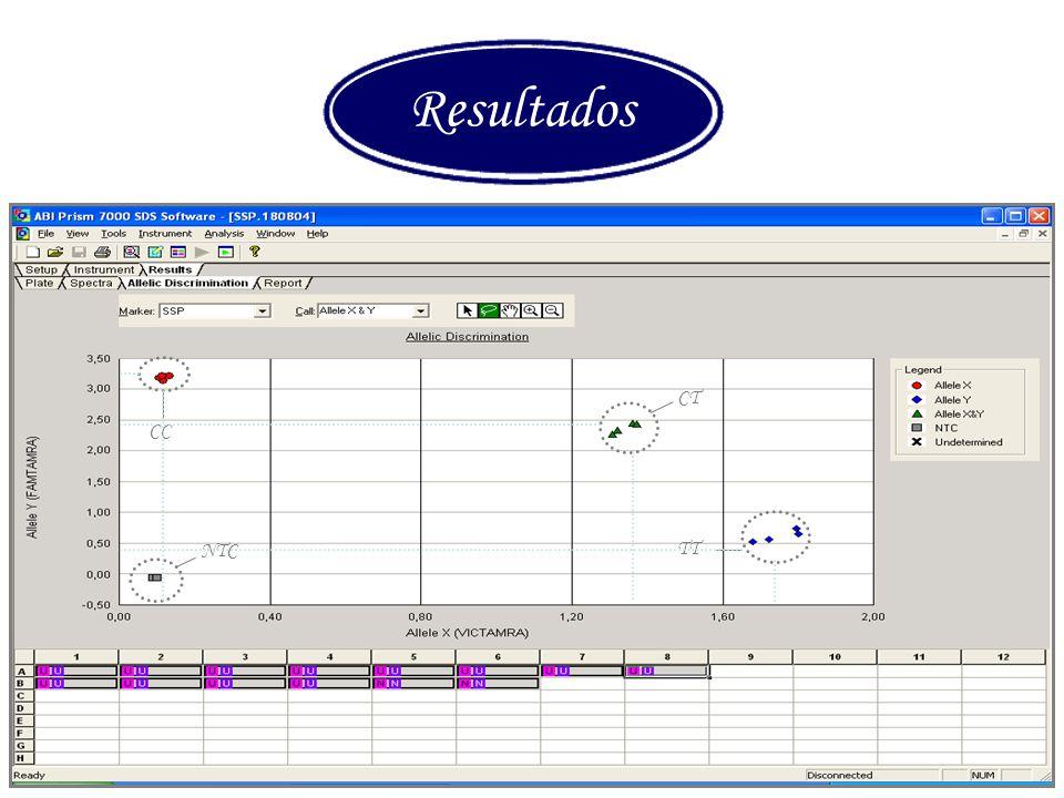 Curso PCR 2011-2012 Resultados CC CT TT NTC