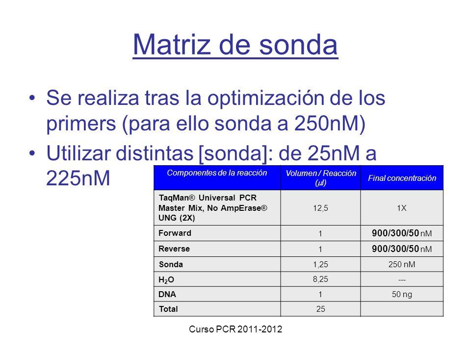 Curso PCR 2011-2012 Matriz de sonda Se realiza tras la optimización de los primers (para ello sonda a 250nM) Utilizar distintas [sonda]: de 25nM a 225nM Componentes de la reacción Volumen / Reacción ( l) Final concentración TaqMan® Universal PCR Master Mix, No AmpErase® UNG (2X) 12,51X Forward 1 900/300/50 nM Reverse 1 900/300/50 nM Sonda 1,25250 nM H2OH2O 8,25--- DNA 150 ng Total 25