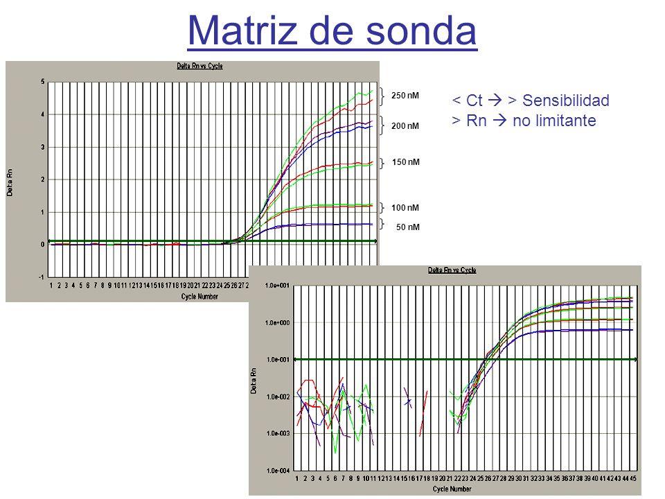 Curso PCR 2011-2012 250 nM 200 nM 150 nM 100 nM 50 nM Matriz de sonda Sensibilidad > Rn no limitante