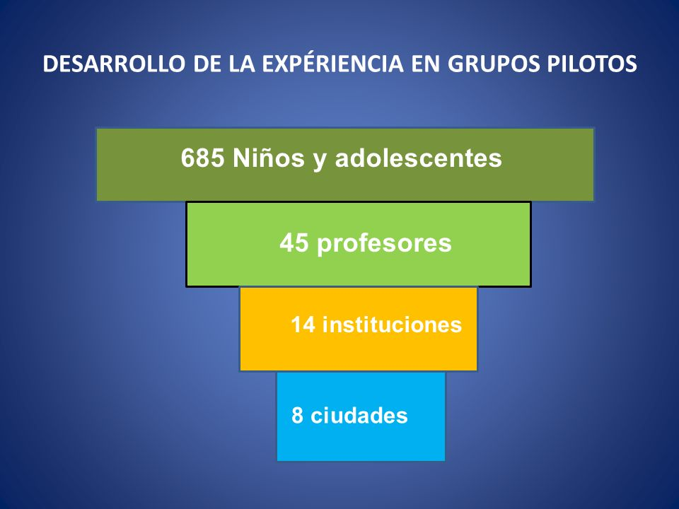 RESULTADO DE LA APLICACIÓN DEL PROGRAMA EN LOS NIÑOS Experiencia promedio: 3 meses 15 lecciones (de 80) Grupos de 15 a 20 niños.