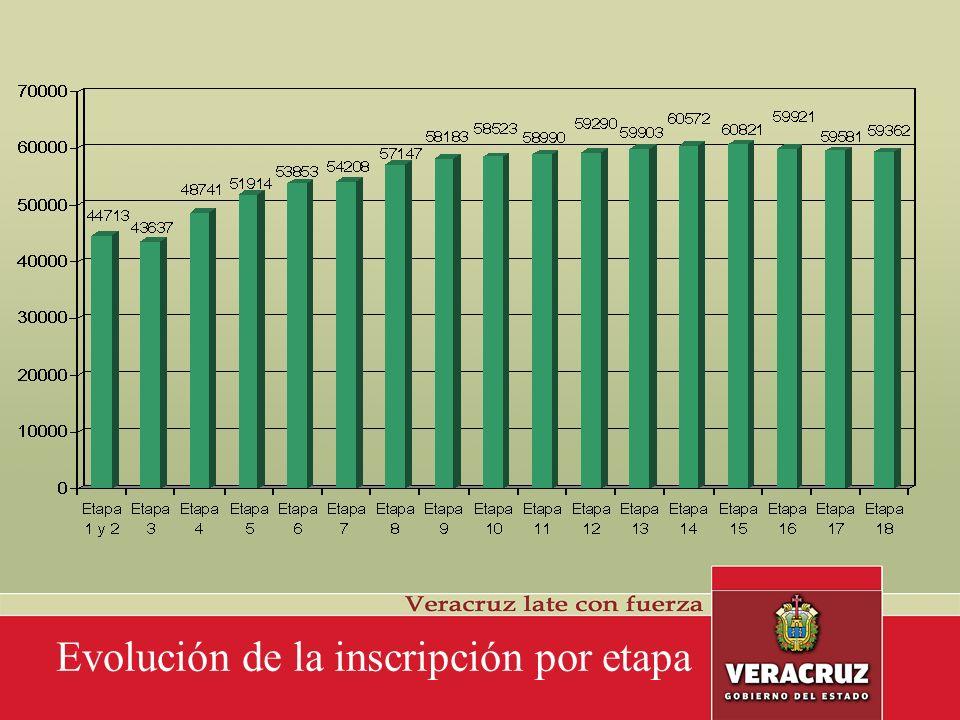 Incorporados y promovidos por nivel de Carrera Magisterial (Solicitudes Vigentes) TOTAL = 42151
