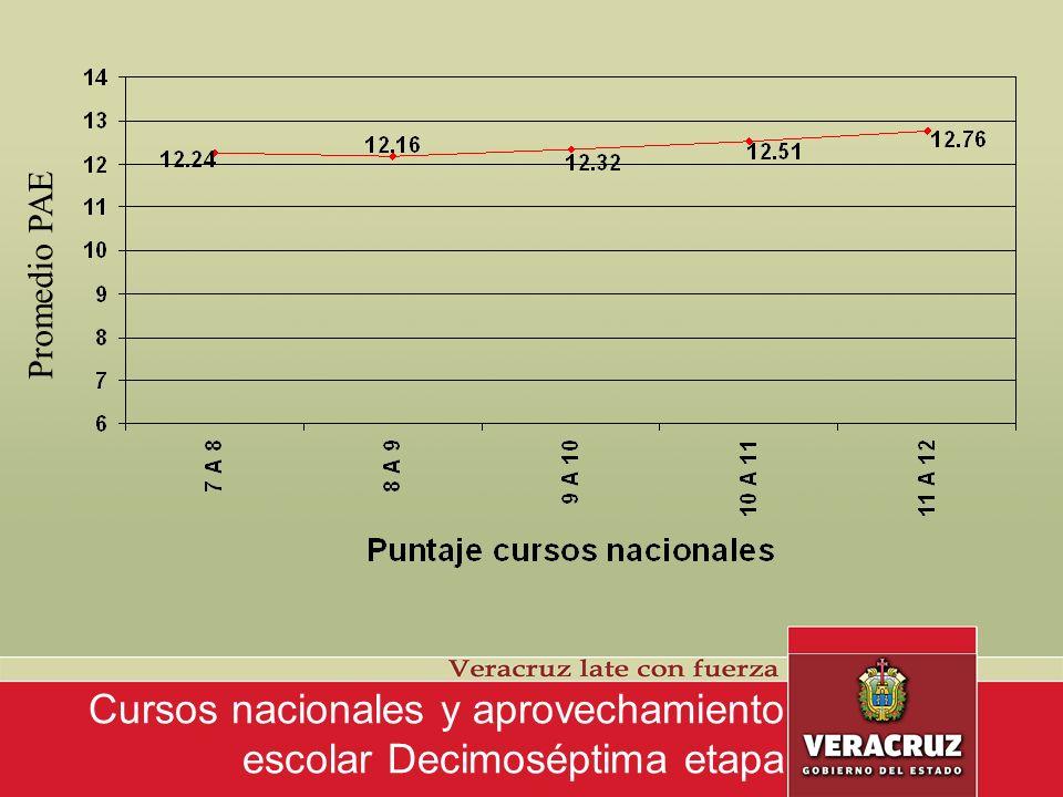 Cursos nacionales y aprovechamiento escolar Decimoséptima etapa Promedio PAE