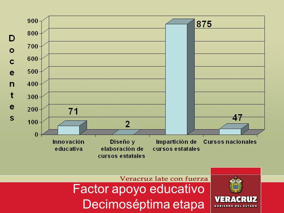 Factor apoyo educativo Decimoséptima etapa