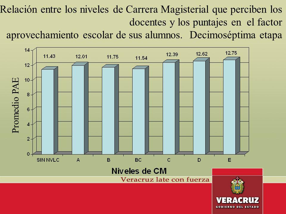 Relación entre los niveles de Carrera Magisterial que perciben los docentes y los puntajes en el factor aprovechamiento escolar de sus alumnos.