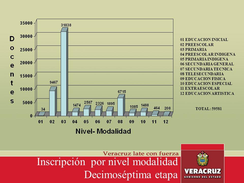 Inscripción por grado académico Decimoséptima etapa ASIN PERFIL ACADEMICO PERO CON 15 AÑOS DE SERV.