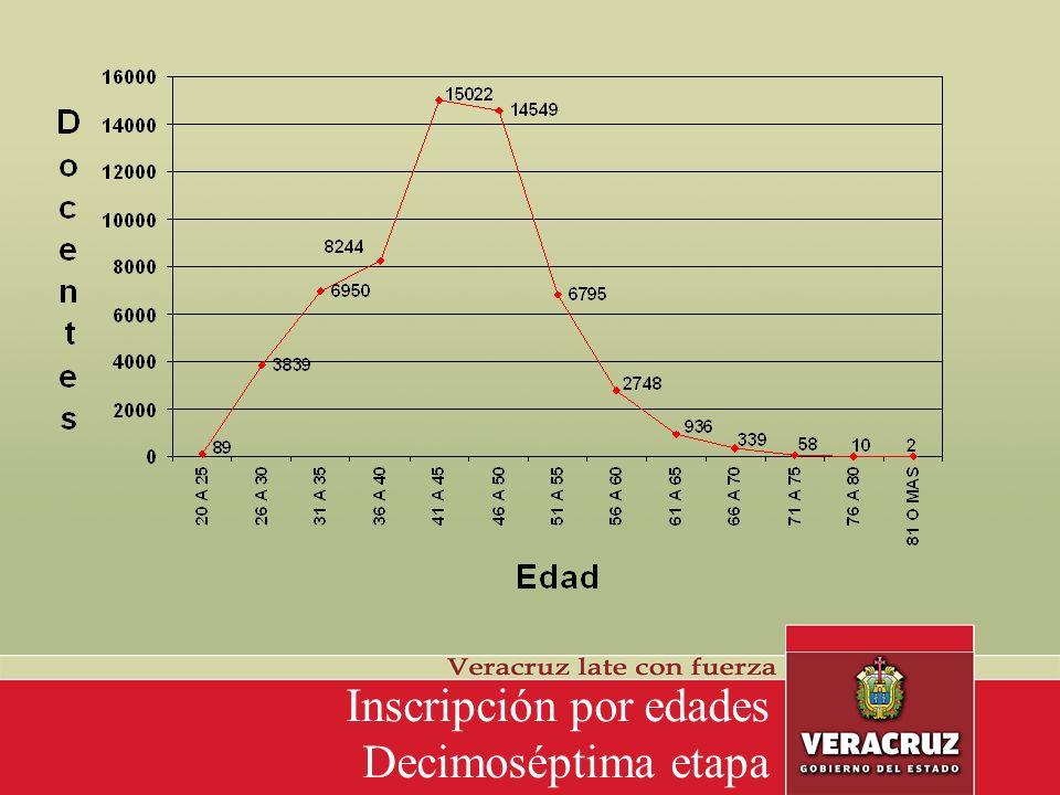 Docentes que aprueban el subfactor cursos nacionales decimoséptima etapa Puntaje máximo 12.00 Promedio aprobados 9.24 28.17% 2.94% Promedio: 8.96 31.11% 68.89% Aprobados PUNCF>0 No Aprobados PUNCF=0